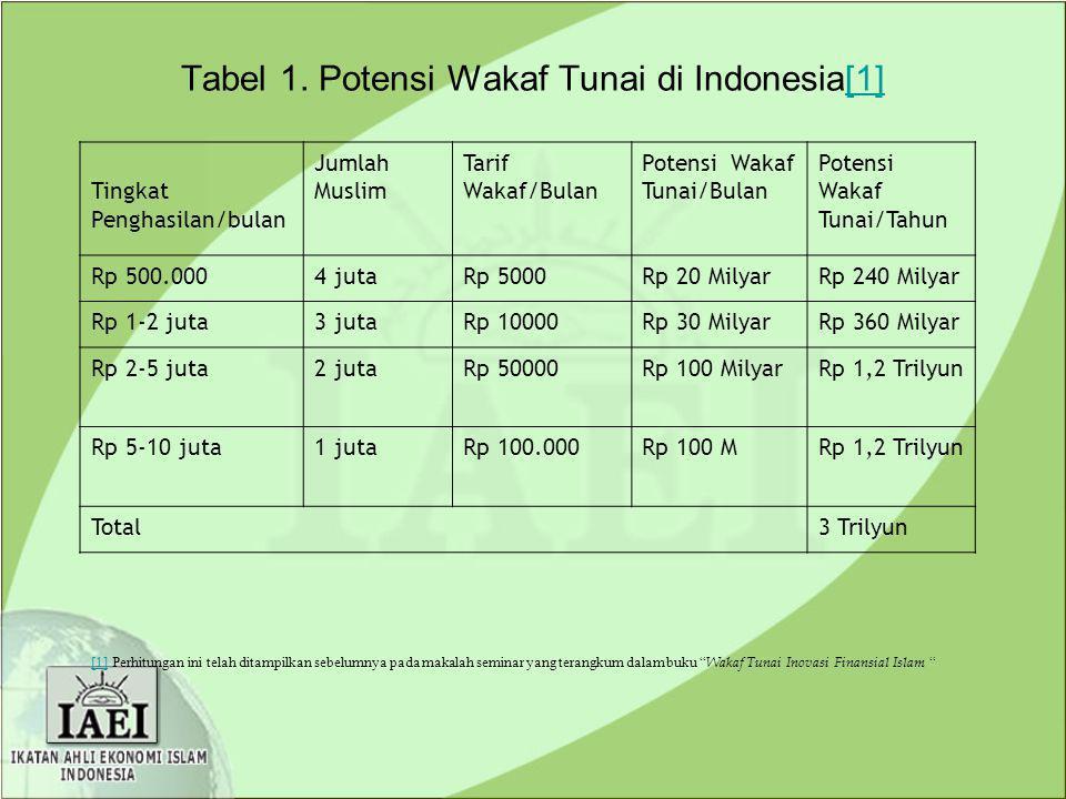 Tabel 1. Potensi Wakaf Tunai di Indonesia[1]